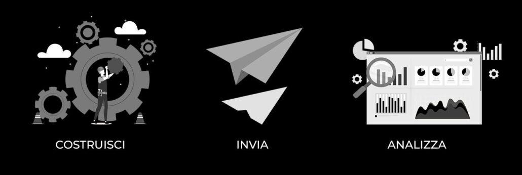 Costruisci, Invia e Analizza